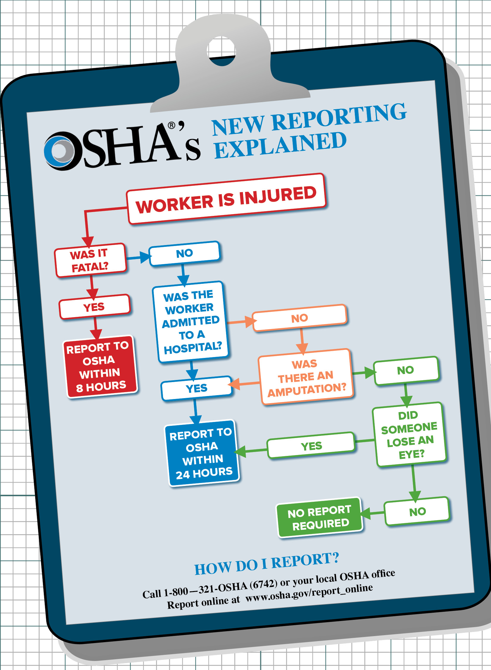 OSHA's New Reporting Explained